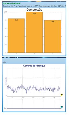 Gráfico do Osciloscópio, mostra que o  motor apresenta falha