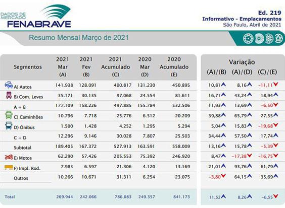 Acompanhe, abaixo, a tabela com os dados de desempenho do mercado de veículos NOVOS: