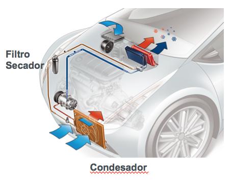 Principais operações em colisões: do ar-condicionado